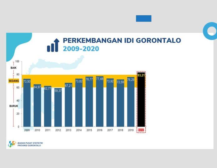 Capaian Indeks Demokrasi Gorontalo Masuk Kategori Baik